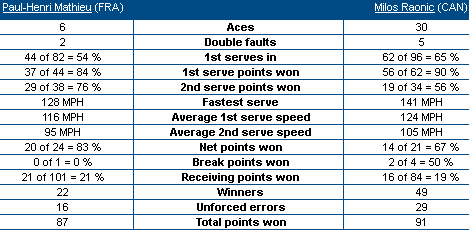 stats from USOpen.org