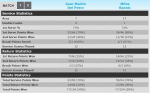 Stats:  Milos vs DelPotro - Tokyo Final